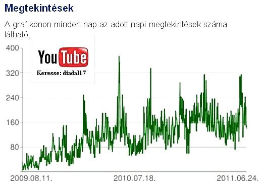 Látogatottsági grafikon 2011. 06.24.